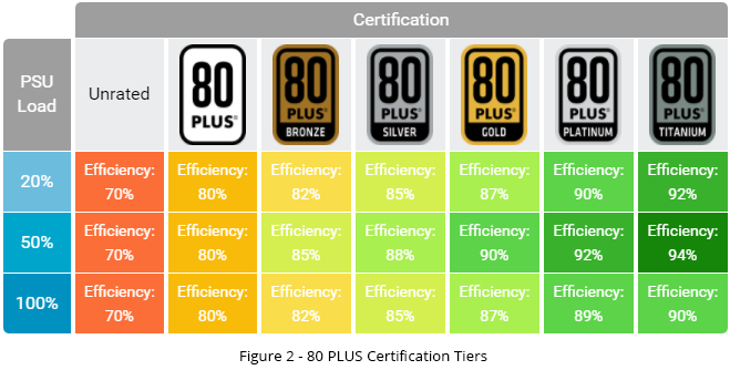 Typical 80 PLUS certification levels for 115V